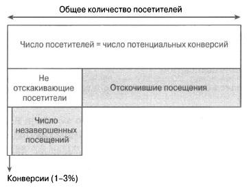 Рис. 1.2. Схематическая модель посетителя веб-сайта