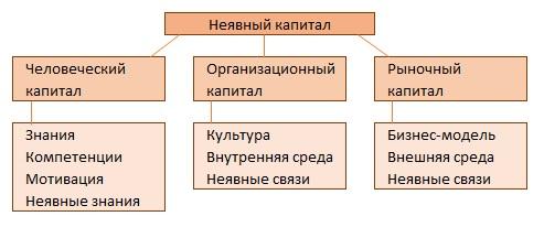Рис. 7. Структура неявного капитала