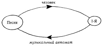 Рис. 14. Самовоспроизводящаяся песня