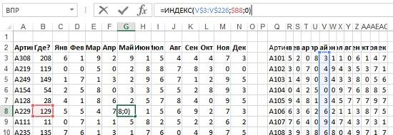 Рис. 5.7. Такая таблица в десять раз быстрее, чем аналогичная, использующая функции ВПР