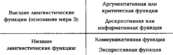 Рис. 2. Лингвистические функции