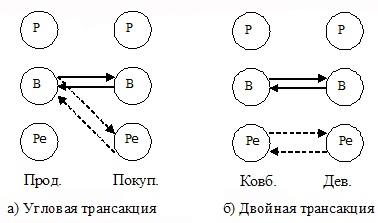 Рис. 3. Скрытые трансакции