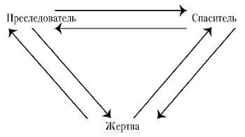 Рис. 4. Драматический треугольник