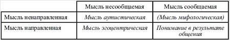 Рис. 1. Классификация мыслей