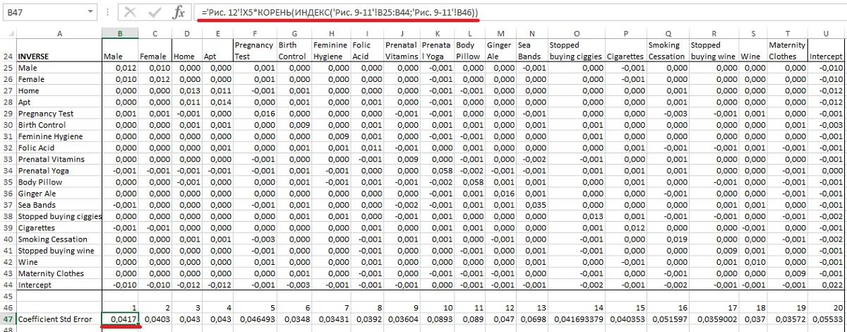 Рис. 11. Стандартное отклонение для каждого коэффициента модели