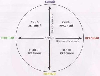 Рис. 5. Цветовая координатная плоскость