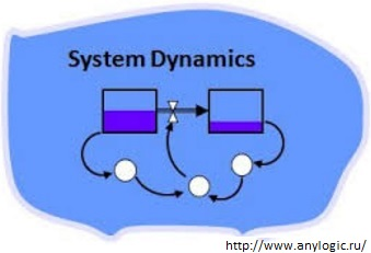 Системная динамика