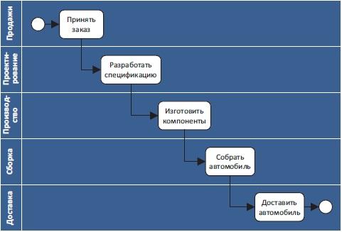 Рис. 1. Традиционная диаграмма с дорожками