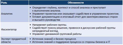 Рис. 11. Роли и обязанности команды аналитиков