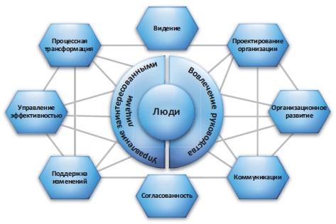 Рис. 15. Деятельность по планированию управления изменениями