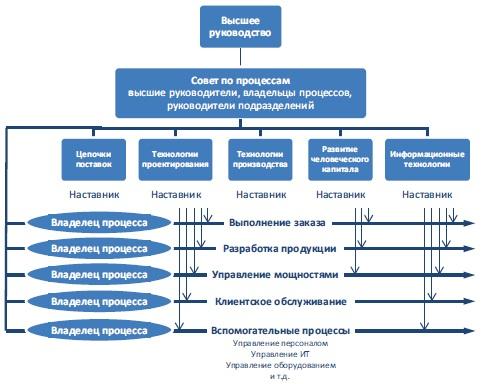 Рис. 17. Потребность в кросс-функциональном сотрудничестве по процессам