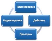 Рис. 2. Цикл Деминга