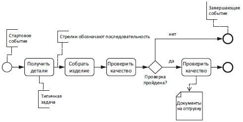 Рис. 5. Простая диаграмма BPMN
