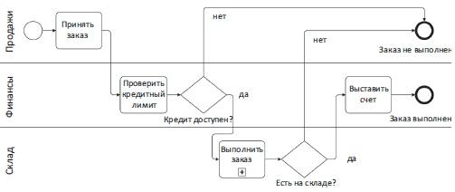 Рис. 6. Традиционная диаграмма с дорожками