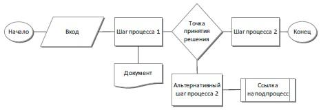Рис. 7. Блок-схема