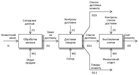 Рис. 8. Диаграмма IDEF