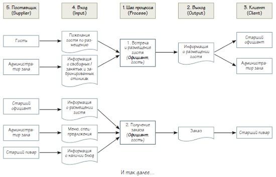 Рис. 10. Несколько шагов схемы процесса в нотации SIPOC