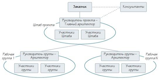 Рис. 13. Организационная структура проекта по наведению порядка в бизнесе
