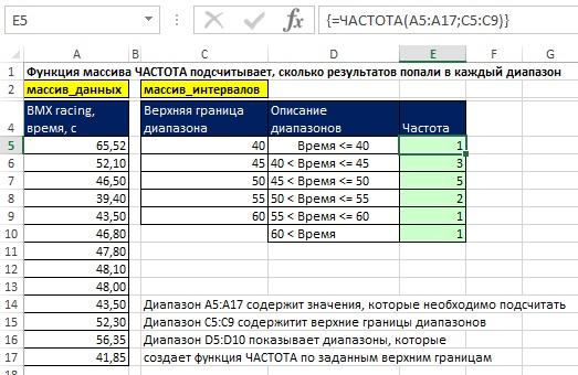 Рис. 16.1. Функция ЧАСТОТА подсчитывает, сколько результатов попали в тот или иной диапазон