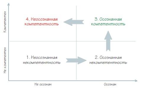 Рис. 6. Компетентность и осознанность