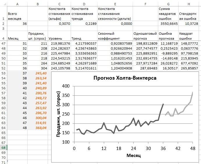 Рис. 17. График прогноза Холта-Винтерса