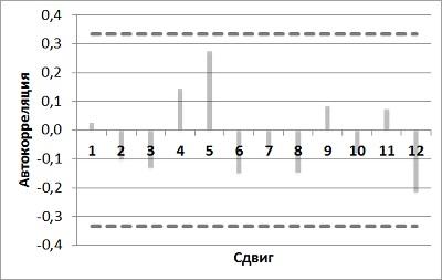 Рис. 18. Коррелограмма модели Холта-Винтерса