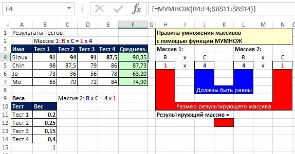 Рис. 18.7. Использование функции МУМНОЖ для расчета средневзвешенного значения