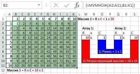 Рис. 18.8. Таблица умножения на основе функции МУМНОЖ