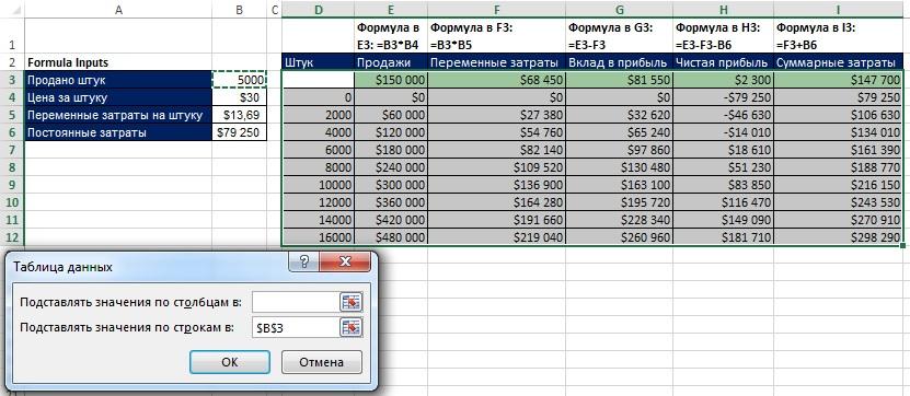 Рис. 21.4. Одна переменная Таблицы данных может работать на нескольких формулах