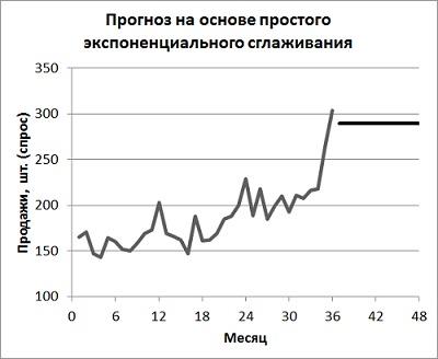 Рис. 5. Диаграмма прогноза простого экспоненциального сглаживания