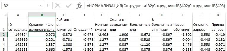 Рис. 7. Нормализованный набор данных о работе персонала
