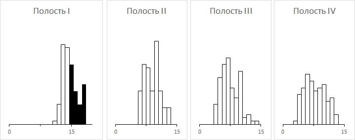 %d1%80%d0%b8%d1%81-9-%d0%b3%d0%b8%d1%81%d1%82%d0%be%d0%b3%d1%80%d0%b0%d0%bc%d0%bc%d0%b0-%d0%bf%d0%be-%d1%87%d0%b5%d1%82%d1%8b%d1%80%d0%b5%d0%bc-%d0%bf%d0%be%d0%bb%d0%be%d1%81%d1%82%d1%8f%d0%bc