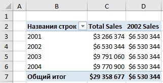 Ris. 8.3. Novaya mera pokazyvaet prodazhi tolko za 2002 god