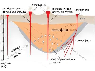 Ris. 1. V prirode almazy vstrechayutsya v osnovnom v osobyh zemnyh porodah magmaticheskogo proishozhdeniya kimberlitah i lamproitah