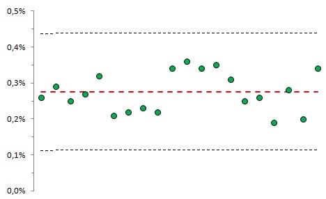 04. Veroyatnost vyhoda za 3 sigmovye granitsy