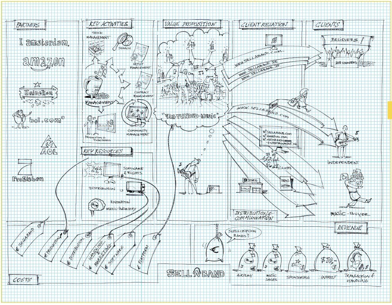 схема форм бизнеса