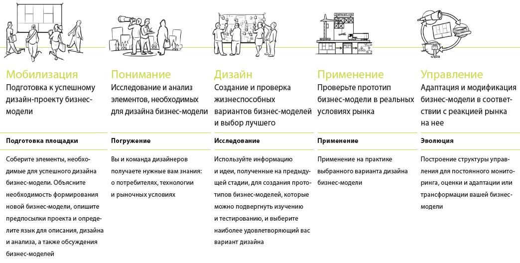 Скачать шаблон бизнес модели