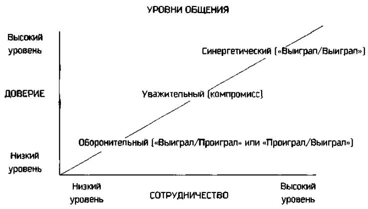 15. Уровни общения