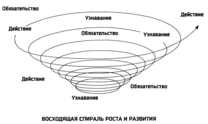 18. Спираль роста