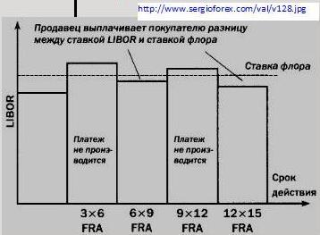 Рассматривается задача нахождения цены опциона, портфеля (хеджирующей стратегии) и капитала