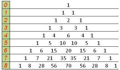 1. Треугольник Паскаля