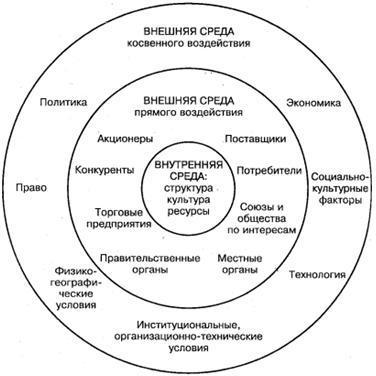 Алексей Багузин Внешняя и внутренняя среда фирмы Рис 1 Факторы внешней и внутренней среды фирмы