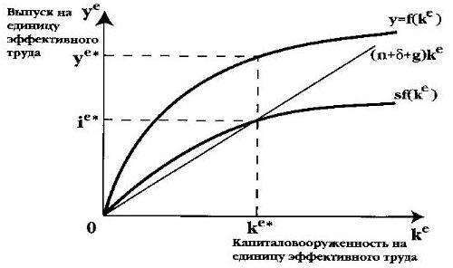 Модели Экономического Роста Кратко