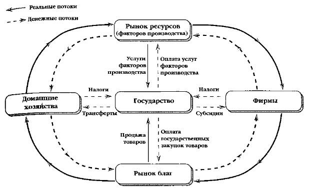 Курс экономической теории под