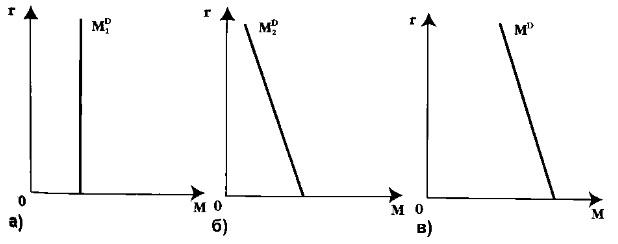 Кейнсианская модель спроса на