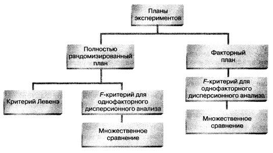 Структурная схема трех заметок