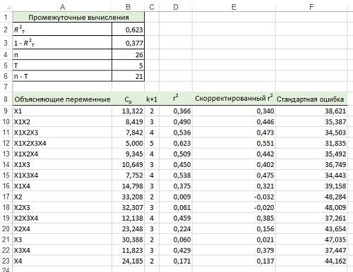 15. Результаты применения метода выбора наилучшего подмножества