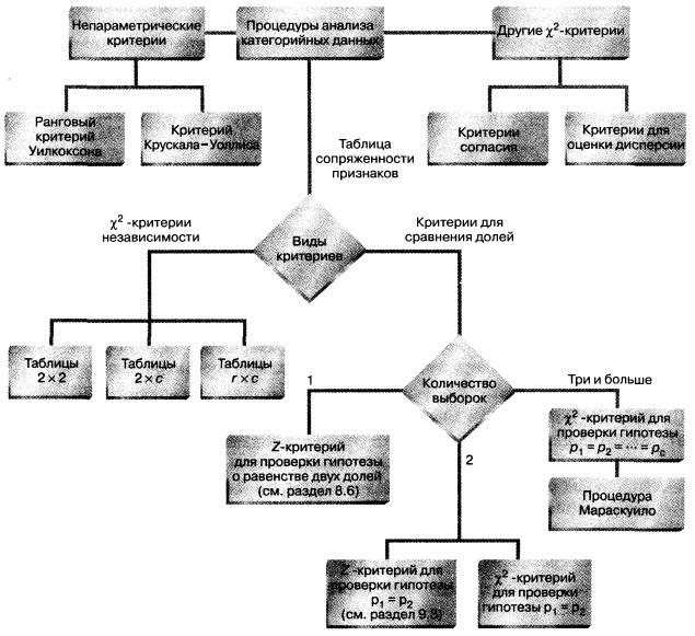 """Критерий  """"хи-квадрат """" для дисперсий.  Рис. 8. Структурная схема методов проверки гипотез о категорийных данных."""