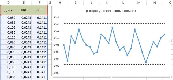 Статистические методы управления качеством и производительностью труда Рис 5 Контрольная р карта