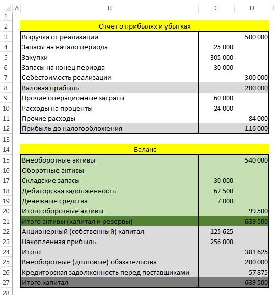 учет ндс в отчете о прибылях и убытках кого распространяется новый